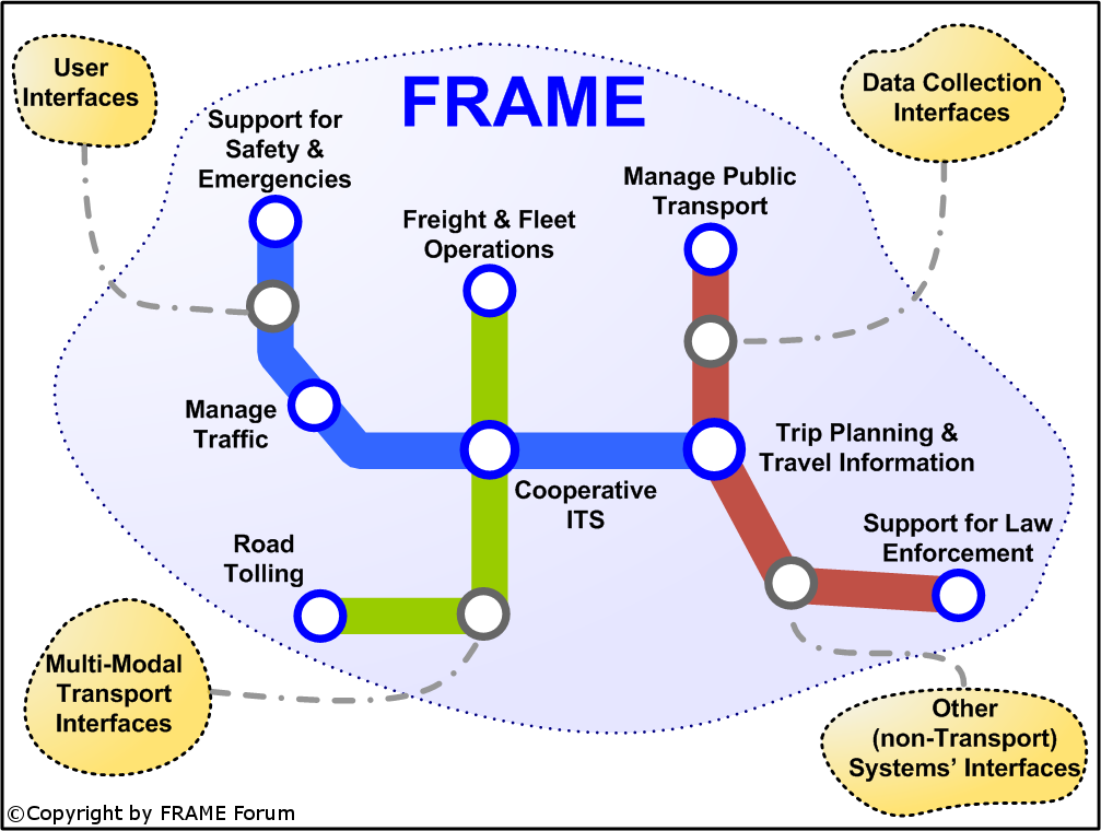 FRAME Architecture functional areas