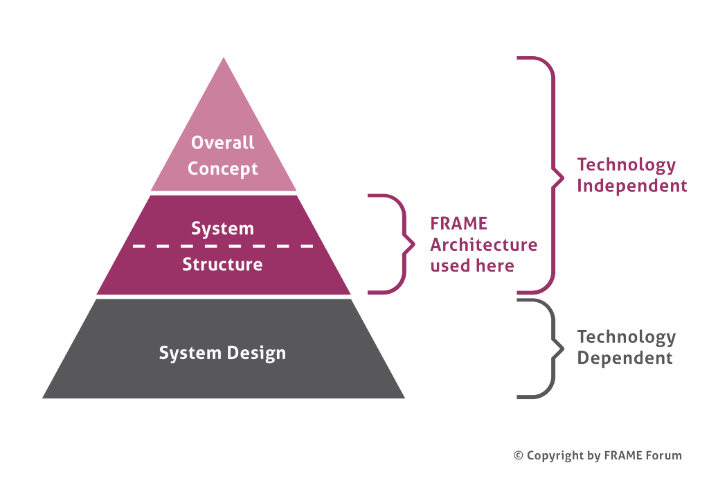 Architecture Layers n 1024x697 - How can you plan the Behaviour of an integrated ITS?