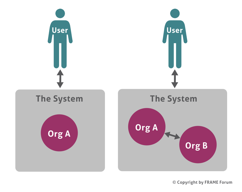 Who owns the System N 1024x812 - How can you use the Organisational View?
